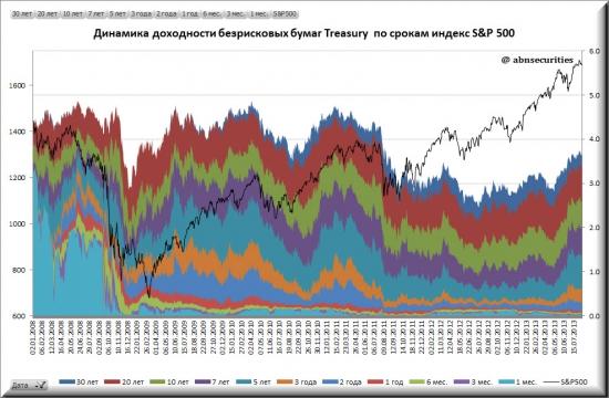 Ставки по гособлигациям России и США  (расширенная версия)