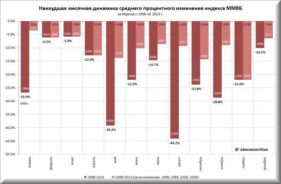Анализ динамики индексов ММВБ и S&P500 по месяцам