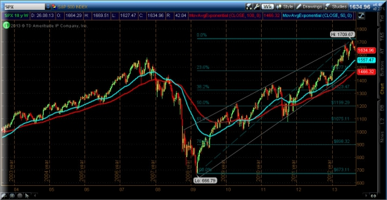 S&P500 рост в глаза не бросается