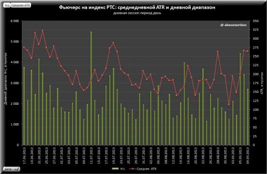 Анализ текущей волатильности фьючерса на индекс РТС (сессия: дневная / период: 5 минут)