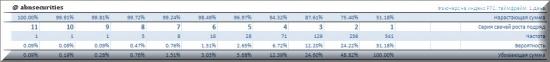 Анализ дневной волатильности фьючерса на индекс РТС