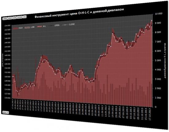 Анализ статистики цен финансового инструмента