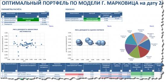 Марковиц. Портфельные инвестиции на российском рынке акций по модели Марковица