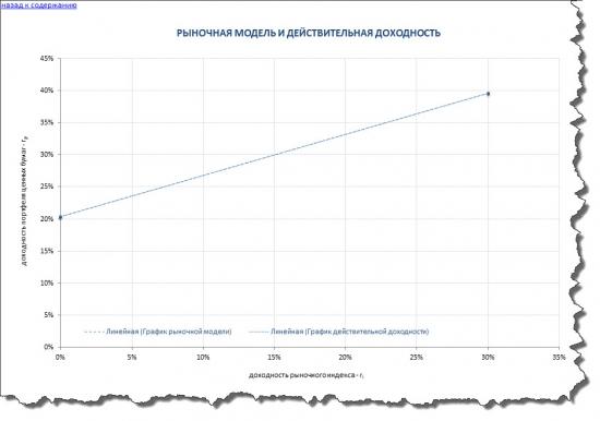 Модель У. Шарпа как альтернатива модели Марковица