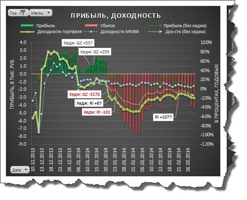 """Проект """"Инвестиции по методу Марковица"""". Часть 7."""