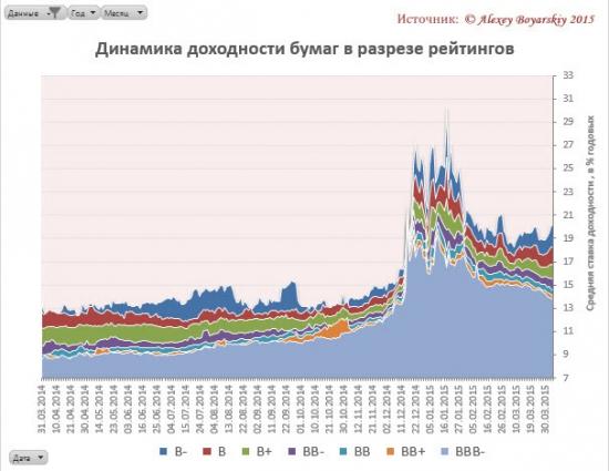 Ситуация на рынке облигаций РФ сегодня #2