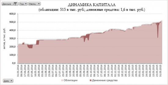 Инвестициям в облигации ровно год. Управление портфелем #3