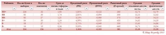 Ситуация на рынке облигаций РФ сегодня #3