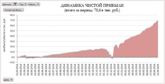 Портфель облигаций. Управление портфелем #4
