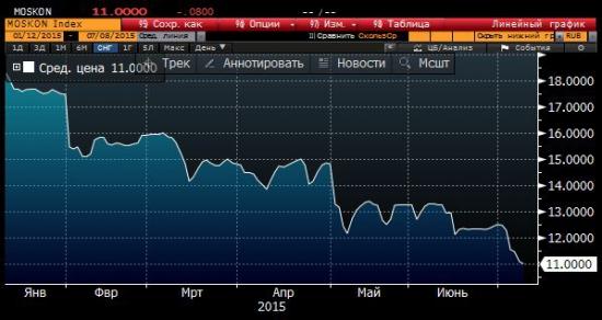 Ситуация на рынке облигаций РФ сегодня #4