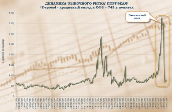 Амортизационные облигации. Портфель облигаций. Управление портфелем #6