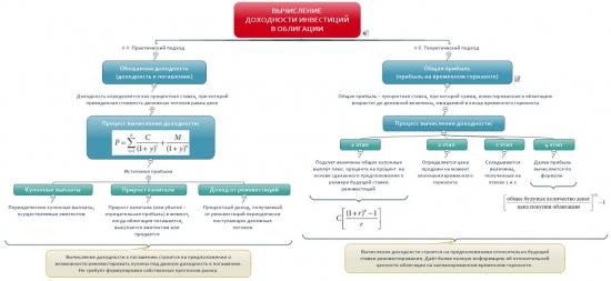 Риски инвестиций в облигации и вычисление доходности инвестиций в схемах. Теоретический аспект.