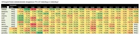 Индекс РТС. Количественный анализ индикатора российского рынка.
