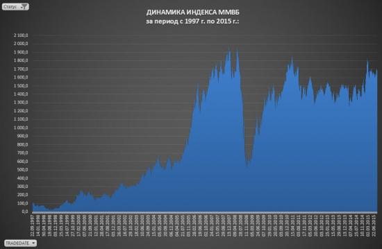 Индекс ММВБ. Количественный анализ индикатора российского рынка.