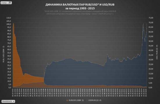 RUB/USD. Количественный анализ индикатора российского рынка.