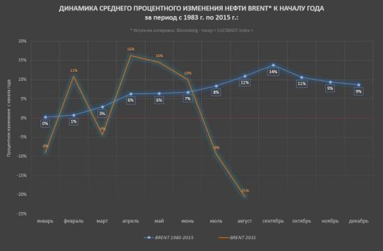Нефть. Количественный анализ индикатора российского рынка.