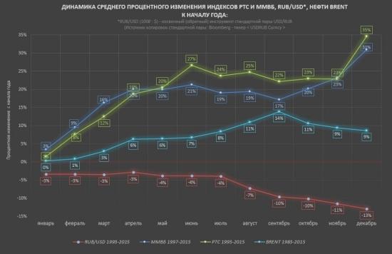 Главные индикаторы российского фондового рынка. Количественный анализ.
