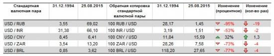 Анализ динамики валют стран BRICS.
