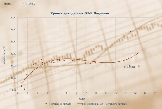 Ситуация на рынке облигаций РФ сегодня 31.08.2015
