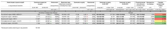 Анализ динамики фондовых индексов стран BRICS.