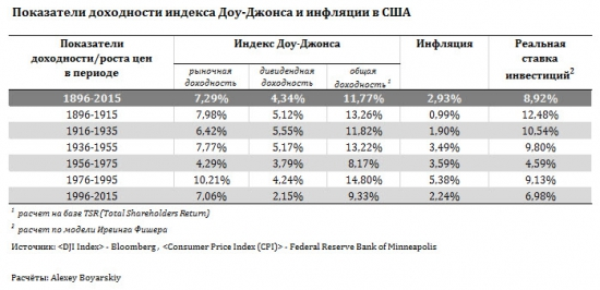 Учёт дивидендов. Корректировка анализа доходности американского рынка