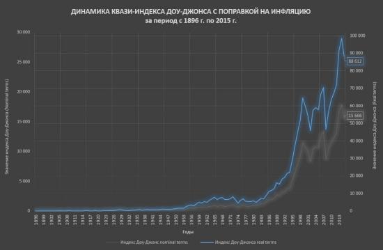 Доходность американского рынка акций 1896-2015