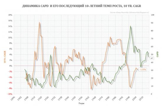 Дивидендная доходность как индикатор будущего поведения рынка