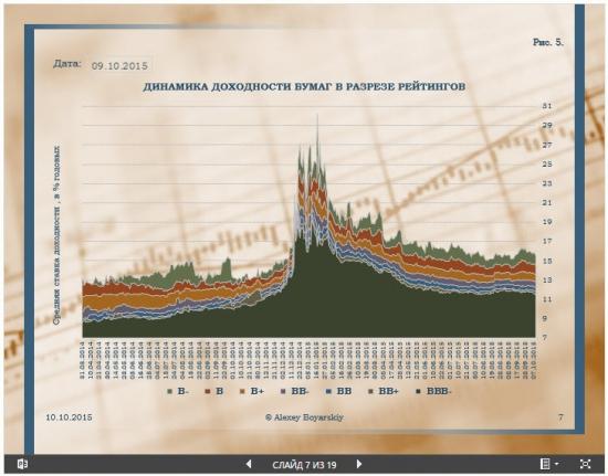 Рынок облигаций или карта рынка