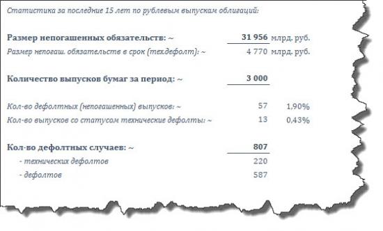 История дефолтов на российском рынке облигаций