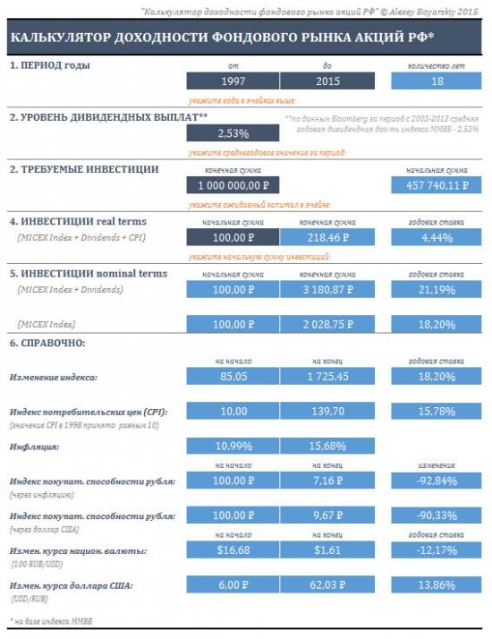 Калькуляторы доходности рынков акций РФ и США