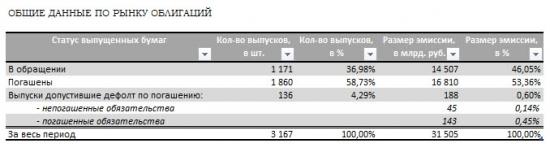 Отраслевой анализ российского рынка облигаций