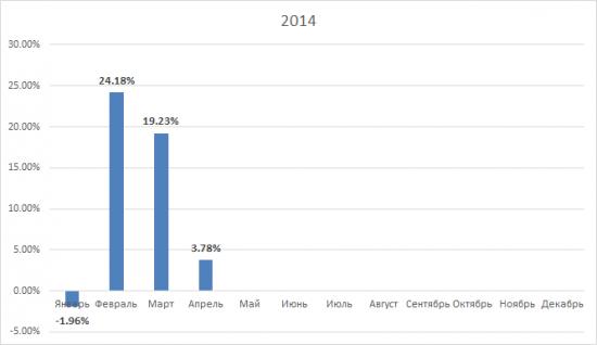 Отчет за апрель 2014