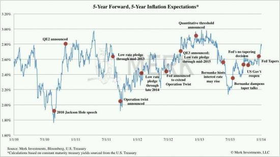 Ожидания по инфляции в США