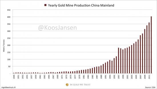 Впечатляющий рост спроса на Золото! Шанхайская биржа
