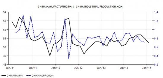 Китай. Индекс деловой активности