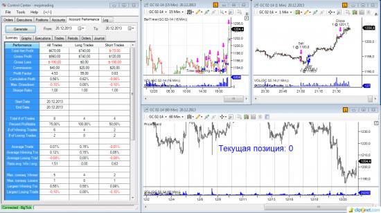 ►♦◄ Mojotrading. Публичная онлайн-торговля на CME. 20.12.2013 (+3,3% к депо за день)