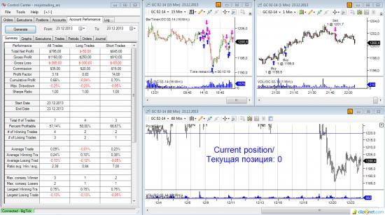 ►♦◄ Mojotrading. Публичная онлайн-торговля на CME. 23.12.2013 (+4,0% к депо за день)