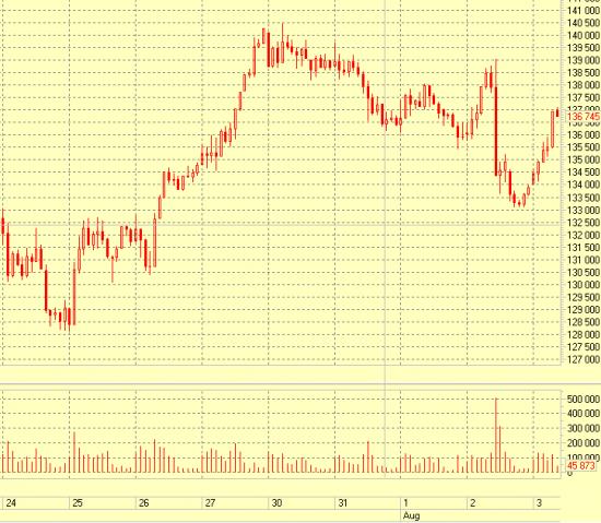 RI отскакивает на 1,5%. Кто может объяснить суть происходящего? :)