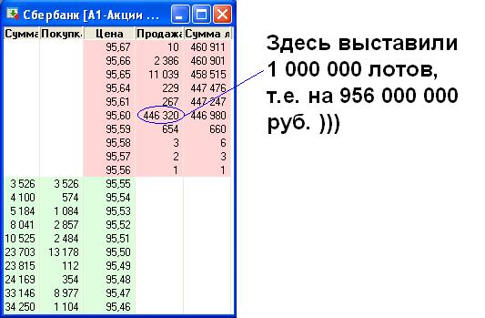 Заявка на 1 000 000 лотов в Сбере )))