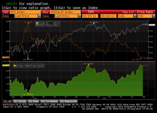 Спрэд EMBI+и S&P500