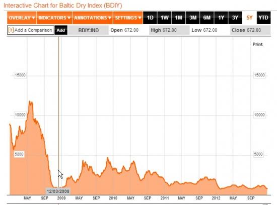 Опережающий индикатор Baltic Dry на 26-летнем минимуме! Спад неизбежен!