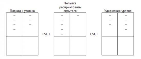 Стакан + Работа с уровнями
