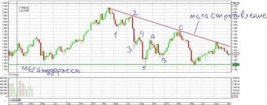 Рынки в картинках