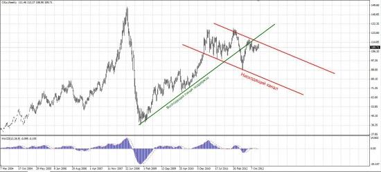 Анализ S&P500, Brent, RTS