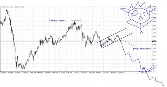Два абсолютно точных сценария движения рынка