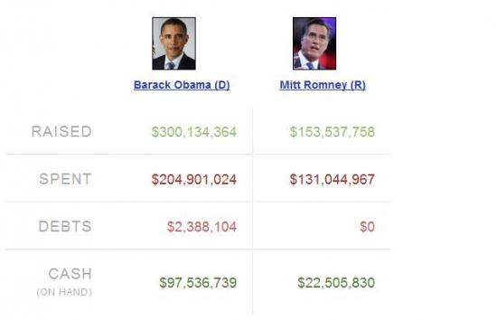 QE 3 не будет. Финансовый мир ставит на Romney, не на Обаму.