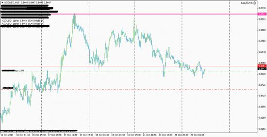 NZD/USD 22.10.2013