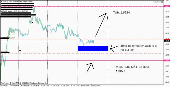 GBP/USD 22.10.2013