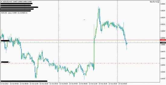 NZD/USD 23.10.2013