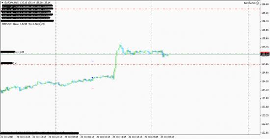 EUR/JPY 23.10.2013